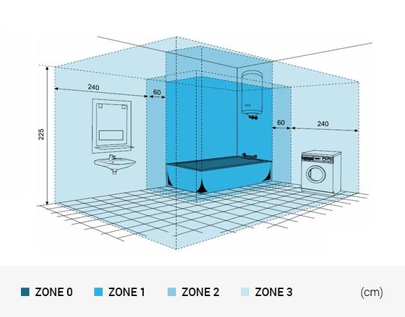 Sicherheitszonen praktische